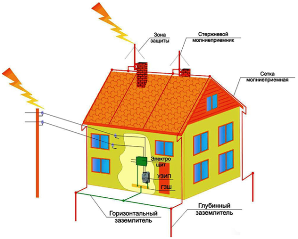 электрика частный дом